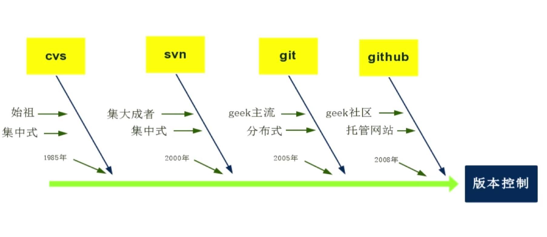 版本控制工具-Git与Svn